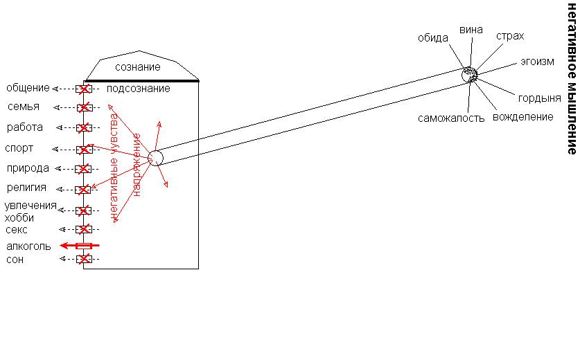 Схема 5 (срыв на потребление